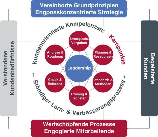Führungscoaching, Führungskräftecoaching
